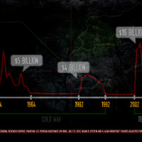 Documentary Film, Wounds of Waziristan: Graph